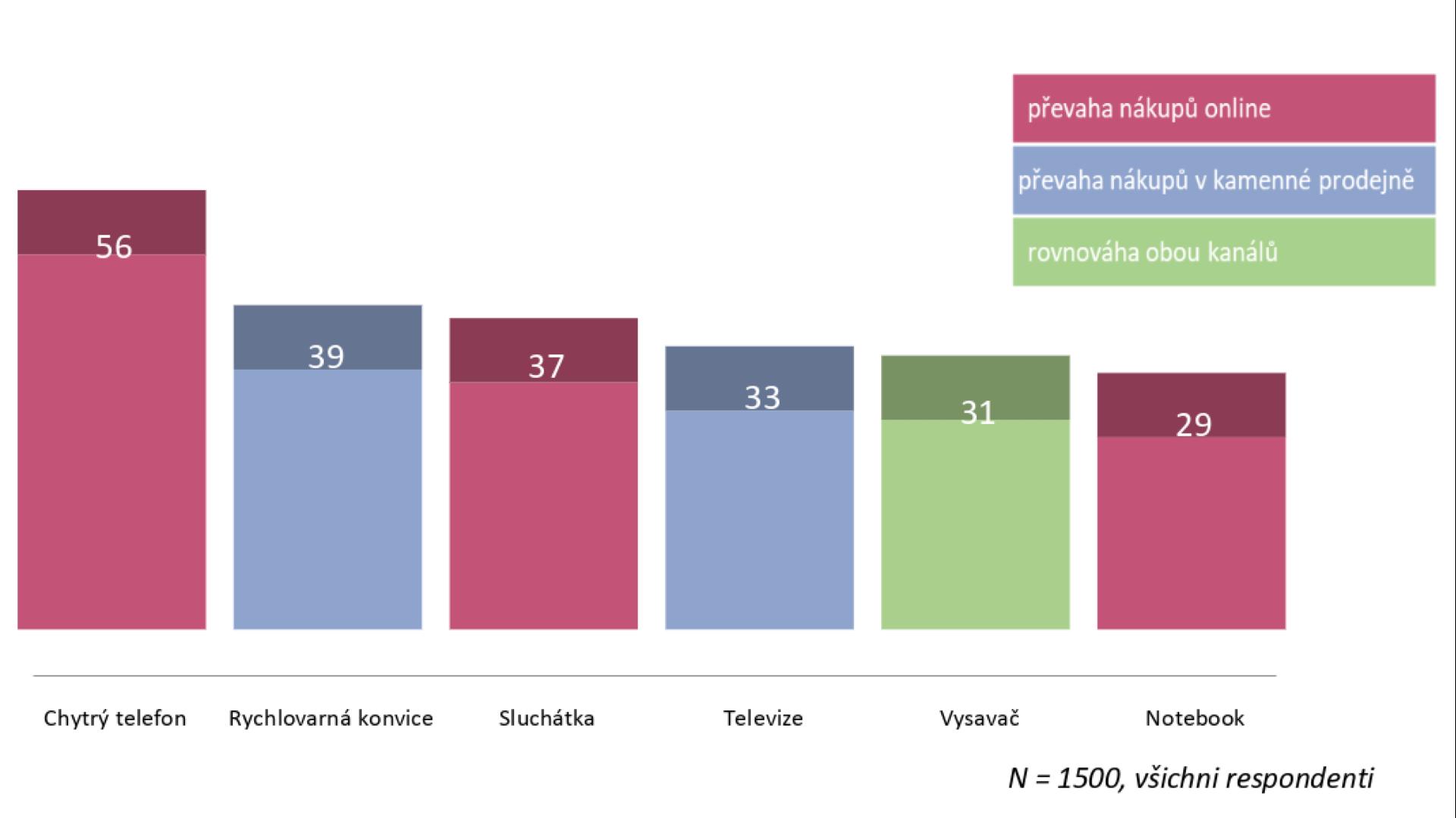 Jaké výrobky zelektrosortimentu si vuplynulých 2 letech koupilo nejvíce Čechů?