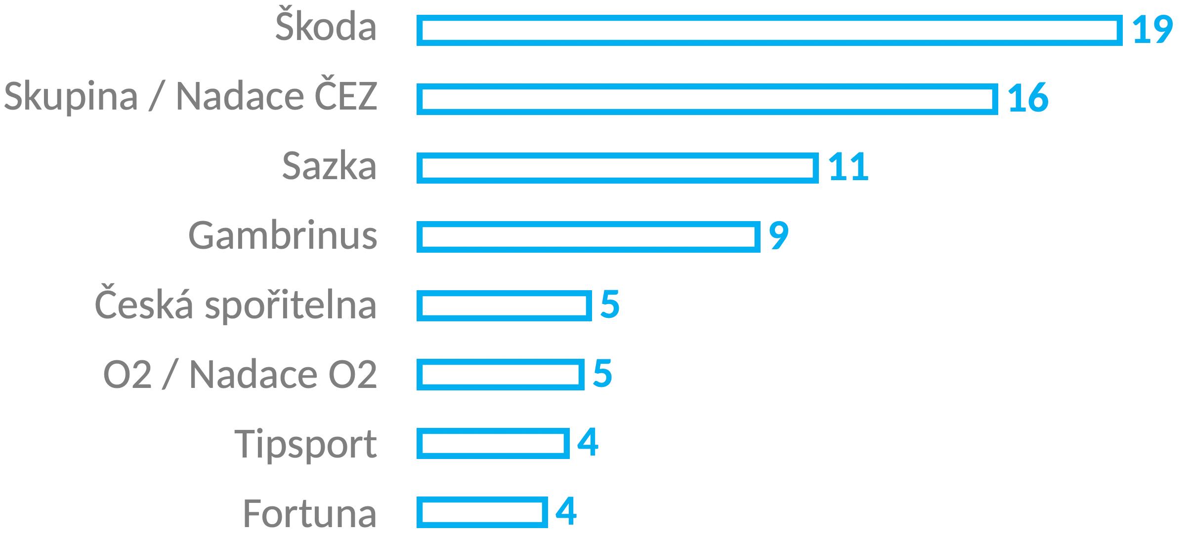 Graf zobrazující tato data: Škoda - 19, Skupina / Nadace ČEZ - 16, Sazka - 11, Gambrinus - 9, Česká spořitelna - 5, O2 / Nadace O2 - 5, Tipsport - 4, Fortuna - 4